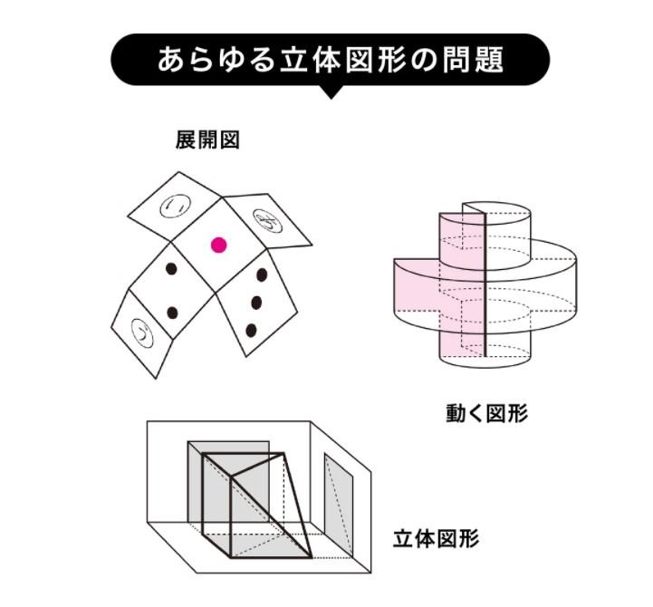 図形の極みのレベルは?どれくらい難しくなっていくの?